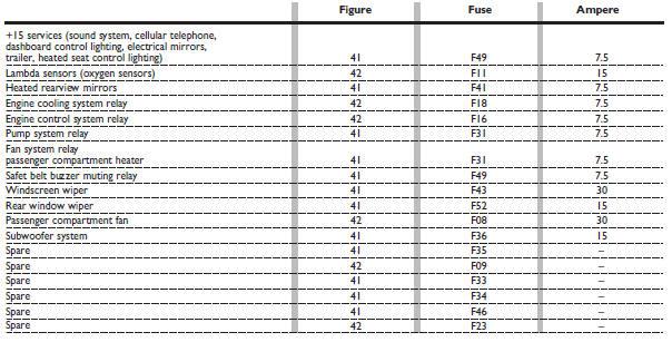 Fuse Box Manual Also Fiat 500 Fuse Box Diagram In Addition Fuse Box